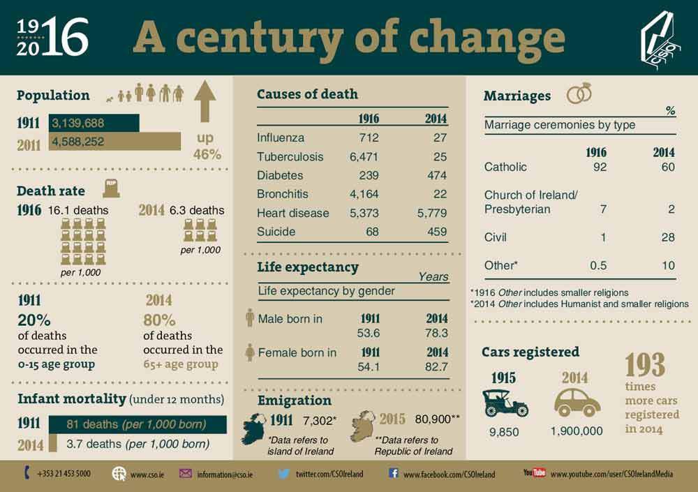 How Ireland has changed in a century